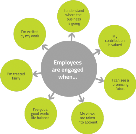employee engagement sheme essay The national institution for transforming india, also called niti aayog, was formed via a resolution of the union cabinet on january 1, 2015.